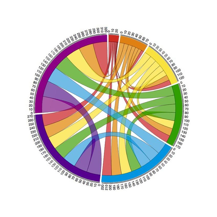 Data Colorwheel